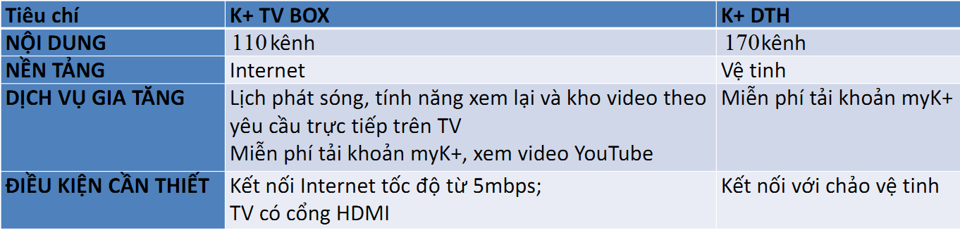 so sanh k+ tv box voi k+ dth